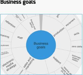 cele biznesowe